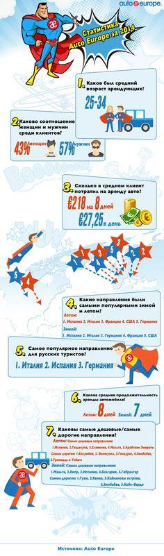Инфографика: Статистика Auto Europe 2014 Statistics - Наши интересные и красочные инфографики можно посмотреть здесь : http://www.autoeurope.ru/go/infographics/