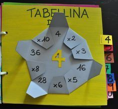Giochi Yellow Things v yellow pill Math For Kids, Fun Math, Math Games, Learning Activities, Teaching Aids, Teaching Math, Teaching Multiplication, Homeschool Math, 2nd Grade Math