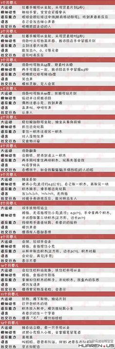 贴张宝宝婴儿智力发育水平行为对照表 - Parenting**家有一小 - Chinese In North America(北美华人e网) 北美华人e网|海外华人网上家园 - Powered by Huaren.us