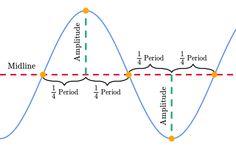 (1) Línea media de funciones trigonométricas | Panel | Trigonometría | Khan Academy