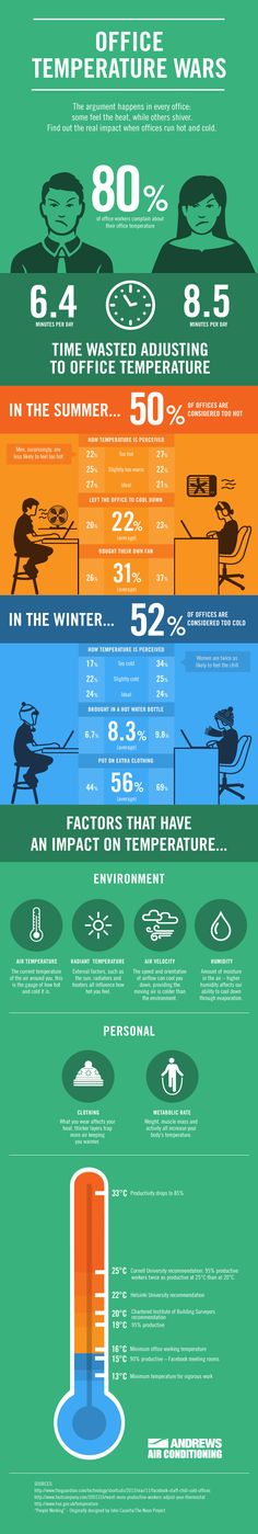 Report Shows That Office Temperature War Can Lower Productivity