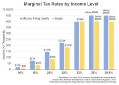 The chart uses data from the IRS to compare individual marginal federal income rates in varying income quintiles. Marginal rates are what taxpayers in a given bracket pay for the portion of their overall income that falls within that bracket's range, not their entire income.