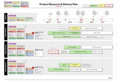 Show your teams, workstream plans, roles & names, alongside your projects & timeline. This Product Resource Delivery Plan shows the whole picture.