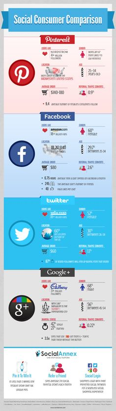 #SocialConsumer Comparison