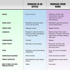 Working In An Office Vs. Working From Home. As Someone Whou0027s Been Working  From Home For A Long Time, These Comparisons Are Pretty Spot On.