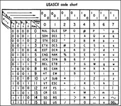ASCII chart from a 1972 printer manual (b1 is the least significant bit).