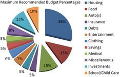 Larry Burkett's Budget Percentages -1