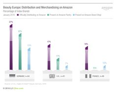 beauty-europe-distribution-and-merchandising-on-amazon1-01