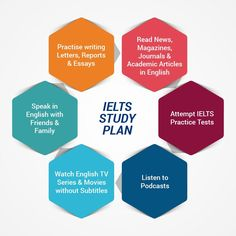 Falcon is one of the best IELTS Training & Coaching Institutes in Hyderabad, Dilshuknagar. We will guide you successfully. Enroll in a course and start preparing for IELTS Exam. English Exam, English Study, English Lessons, Learn English, English English, English Tips, English Writing, English Language, Ielts Writing