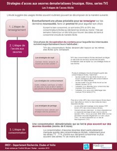 Stratégies d'accès aux oeuvres dématérialisées (musique, films, séries TV) - Les 3 étapes de l'accès à l'illicite