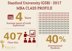 #KnowYourCollege – Stanford University (GSB) - Infographics by ReachIvy   uCollect Infographics