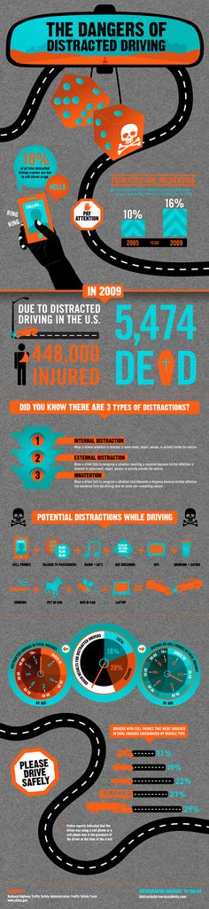 This image is self explanatory. I really think most of the distractions comes from a social media app.