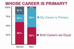The researchers asked members of dual-career academic couples, whose job comes first? Half of men said that theirs did, compared to only of women. Social Science Project, Gender Roles, University Of Minnesota, My Career, Teaching Materials, Sociology, First They Came, Social Issues, Critical Thinking