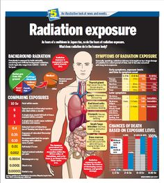 Infographic on how exposure to radiation affects the body.