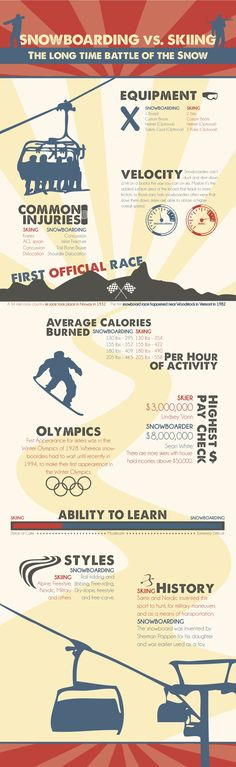 Snowboarding vs Skiing Infographic by Julia Donigian, via Behance