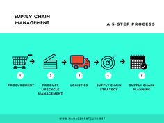 The 5 step process in Supply Chain Management Logistics Supply, Supply Chain Management, Operations Management, How To Plan