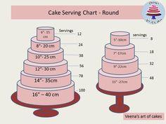 Tip Thursday - Round Cake Serving -