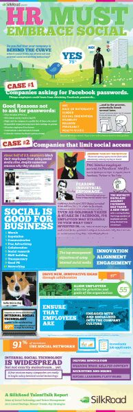 Is HR Embracing Social Networking Technology?
