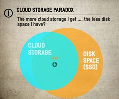 Businesses use cloud storage to share effortlessly, across networks, machines and organizations. Teams use cloud storage to collaborate on projects internally and with clients, vendors and partners… Cloud Computing Technology, Paradox, Social Media, Clouds, Business, Twitter, Store, Social Networks, Business Illustration