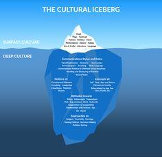 the cultural iceberg