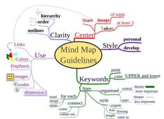 essay types and examples how to write an analytical essay  a guide on how to create a mind map and how to use mind mapping to