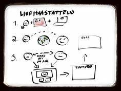 Miten tehdä livehaastattelu blogiin?