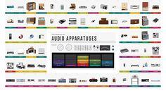 170 anni di musica attraverso la storia dei dispositivi per ascoltarla