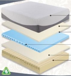 """Rest Rite IMGEL413EK Gel Lux 4300 - 13 inch Memory Foam Mattress - King by Rest Rite. $1435.05. Exclusive STAY COOL channel venting. Certified Eco-Friendly foam manufacturing. 1 Layer of memory foam. 3 Temperature neutral Micro Tec Gel enhanced memory foam. Stretchable poly/cotton contouring cover with stylish micro suede accent. The Gel Lux 13"""" Memory Foam mattress has three separate layers of Memory Foam. The first layer is 1"""" of memory foam which provides comf..."""