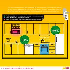 ¿Qué electrodoméstico consume más? Hoy toca la cocina, tercera entrega de nuestra infografía :) // www.holaluz.com #Electricidad #Energy #Energia #Eficiencia #Ideas #Ahorro #Electrodomésticos #Infografía ¿Por qué no hacemos las cosas más sencillas?