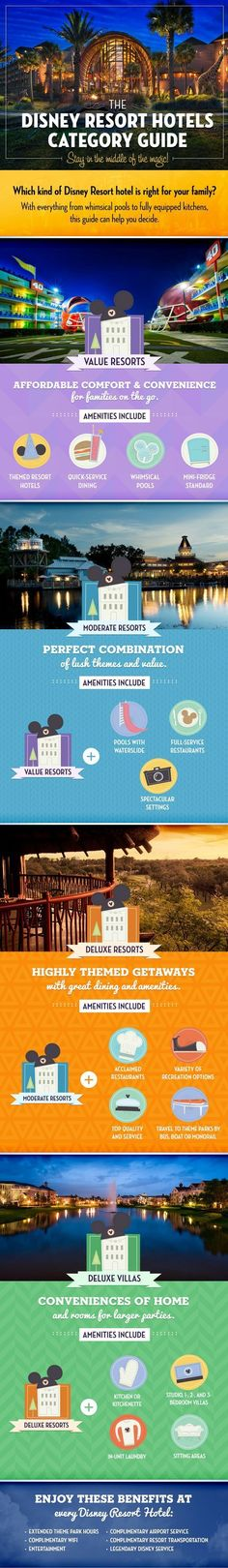 Learn which kind of Disney Resort hotel is right for your family at Walt Disney World! Our Laughing Place Travel is here to help you plan your magical Disney vacation because at OLP Travel, we put the Pixie Dust in Concierge Service! #olptravel:
