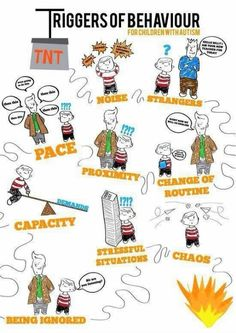 Also for kids who have ODD. Triggers of behavior.Poster is about autism, but be aware of these triggers in children and adults with ADHD as well. Classroom Behavior, Classroom Management, Behavior Management, Aspergers Autism, Behavior Interventions, School Social Work, Autism Spectrum Disorder, Bipolar Disorder, Odd Disorder