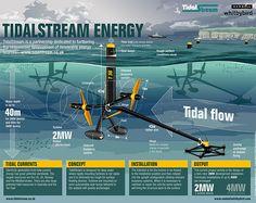 Infographic Tidal Stream Energy