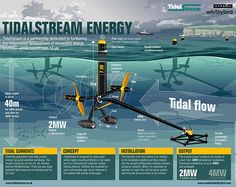 Infographic Tidal Stream Energy