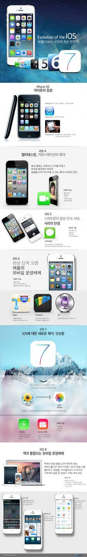 Infographic of iOS