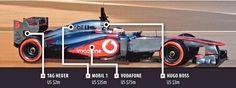 Vodafone McLaren Mercedes : Price of sponseship