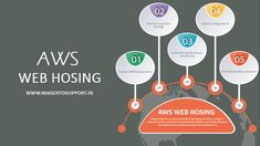 Evince Development is Leading Amazon Website Hosting Service and amazon cloud web hosting service provider company. Amazon Web Services (AWS) delivers scalable, and affordable computing resources on which to host your applications.