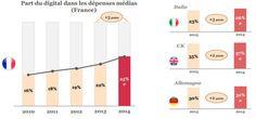 E-pub : le digital est désormais le 2e media en France, devant la presse : E-pub : le digital devient le 2e media en France, devant la presse - JDN Média
