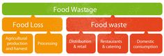 The Joint Food Wastage Declaration 'Every Crumb Counts' is a joint initiative involving stakeholders from right across Europe's food supply ...