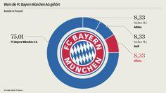 Anteile am #FCBayernMünchen fc Bayern Munich with #audi #allianz and #adidas #fcb #miasanmia #fcbayernmünchen #bayern #sportbiz #sportbusiness #digisport #sponsoring