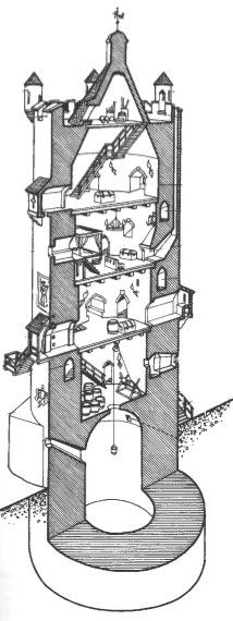 cross section of a representative Castle Keep