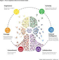 Six signature traits of inclusive leadership | Deloitte University Press