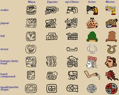 Mayan Symbol Signs and Meaning | Another feature found in all Mesoamerican writing systems is a common ...