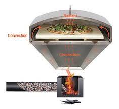 Image result for pellet burning pizza oven