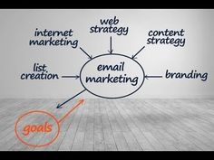 Email Marketing - Results 11 October 2017 Marketing Goals, Content Marketing Strategy, Email Marketing, Web Internet, Building Systems, Never Sleep, Power Led, Lead Generation, Branding