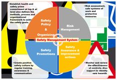 Health and Safety Management System and role of safety specialist. history of safety management system, aviation safety management system and elements of SMS Safety Slogans, Safety Posters, Safety Rules, Safety Management System, Management Information Systems, Risk Management, Induction Training, Safety Policy, Technological Change