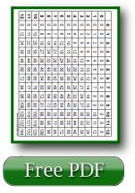 Free Printable Multiplication Chart - Great reference for anyone learning or struggling with multiplication facts!