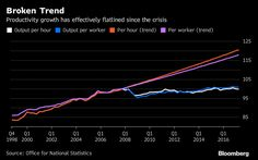 U.K. Productivity Falls as Economy Continues to Lag Behind G7.