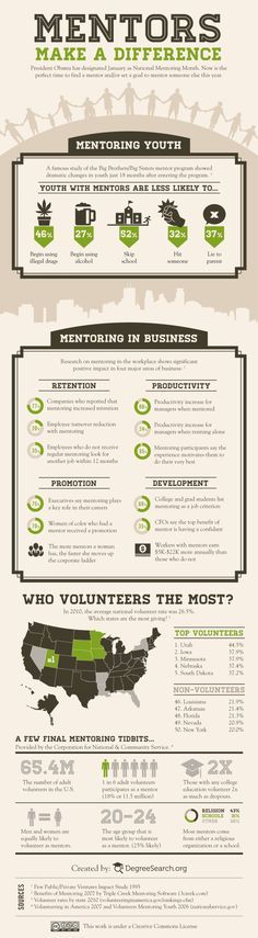Mentors make a difference Infographic