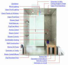 Steam Sauna Bath - Steam Shower Design - All About Steam Rooms – Steam Shower Sizing