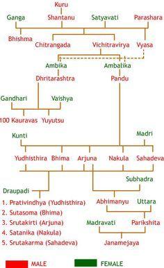 Characters in the Mahabharata